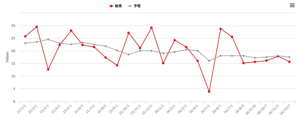 米非農業部門雇用者数2017.png