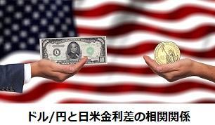 ドル/円と日米金利差の相関関係
