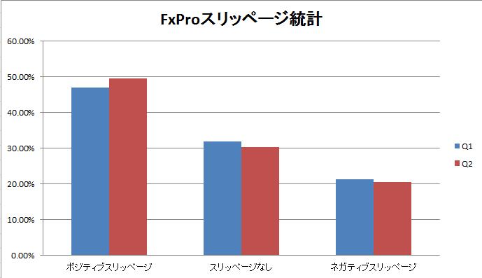 FxProスリッページ統計