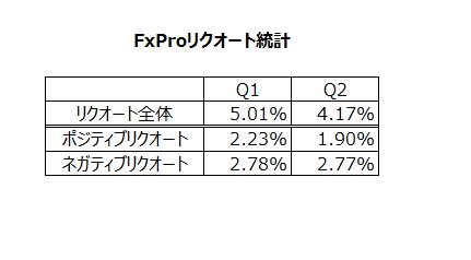 FxProリクオート統計