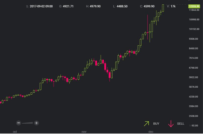 今日のビットコイン相場