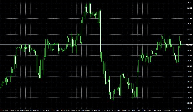今日のユーロ円