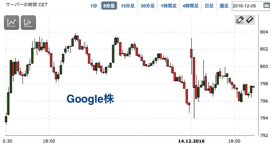 google_cfd.png
