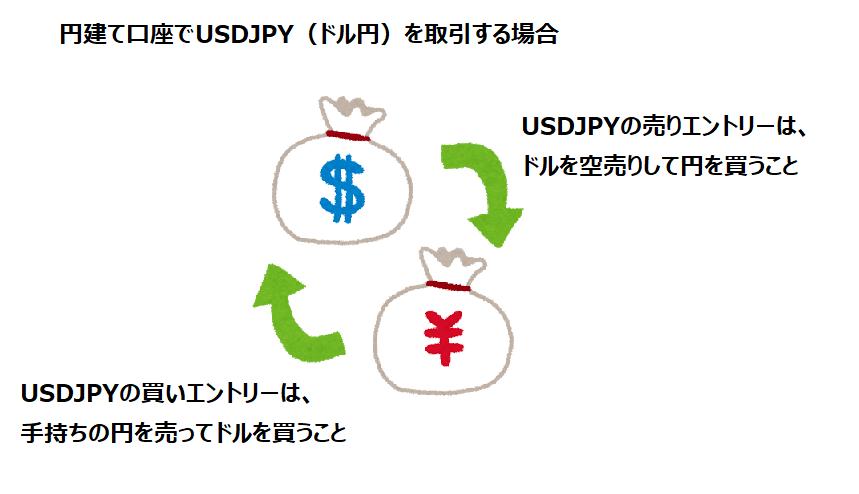 売りエントリーと買いエントリーの説明