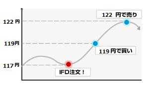 IFD注文1