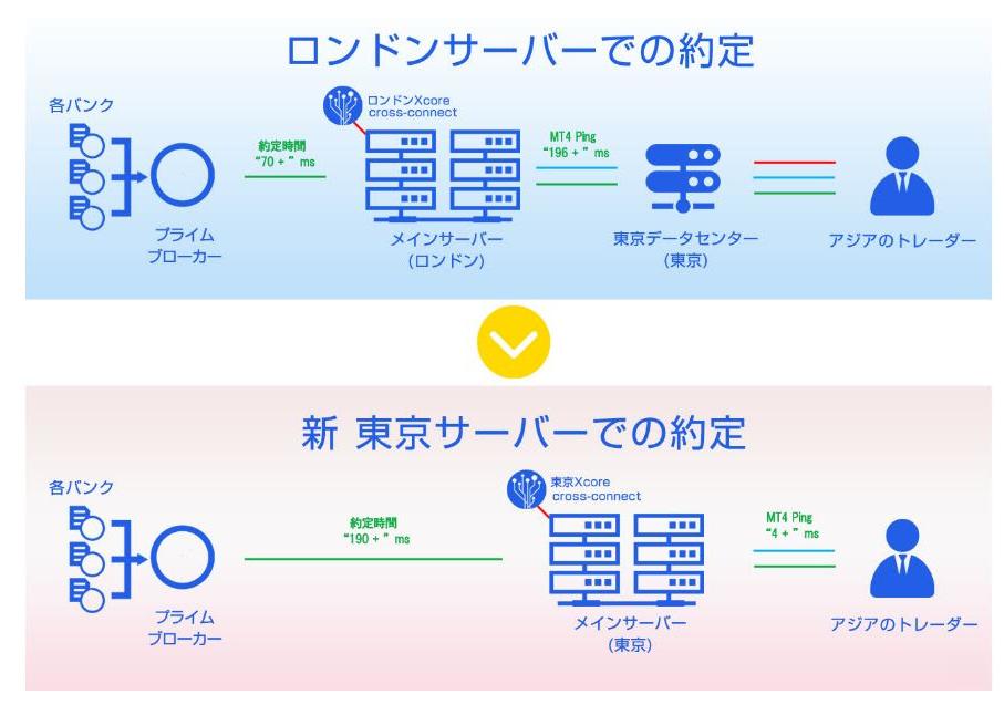 Pivot Markets東京サーバー