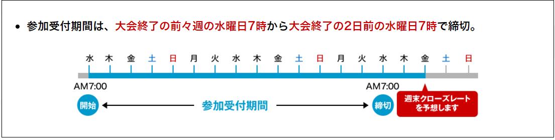 ドル円レート予想チャレンジ期間
