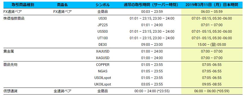 TradersTrust 夏時間2019
