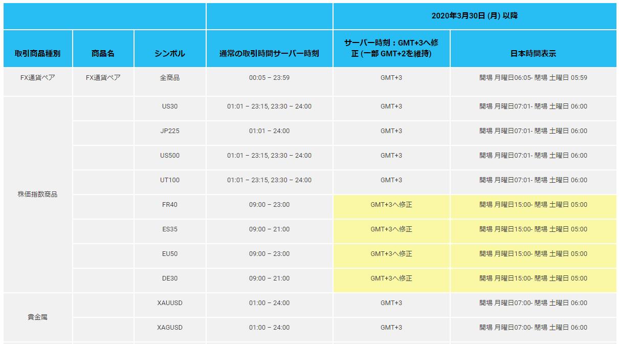 TradersTrustの取引時間変更