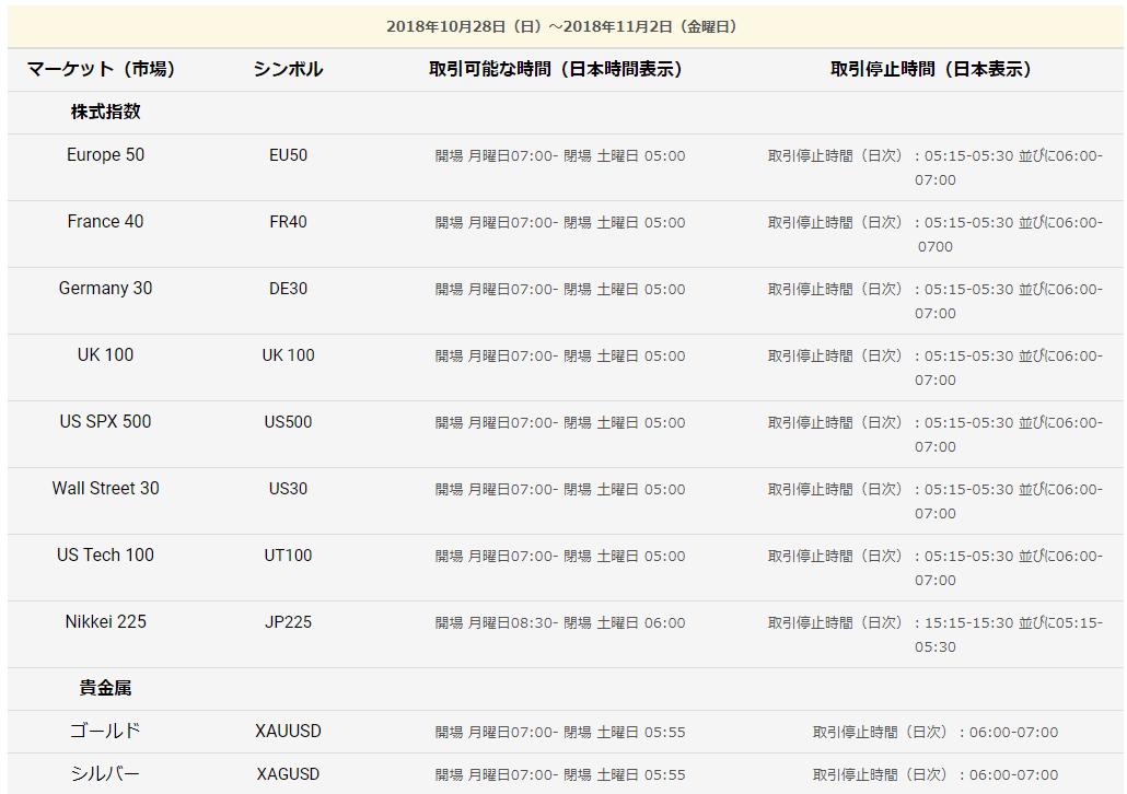 TradersTrust 夏時間終了03