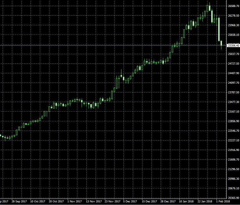 今日の米国株価