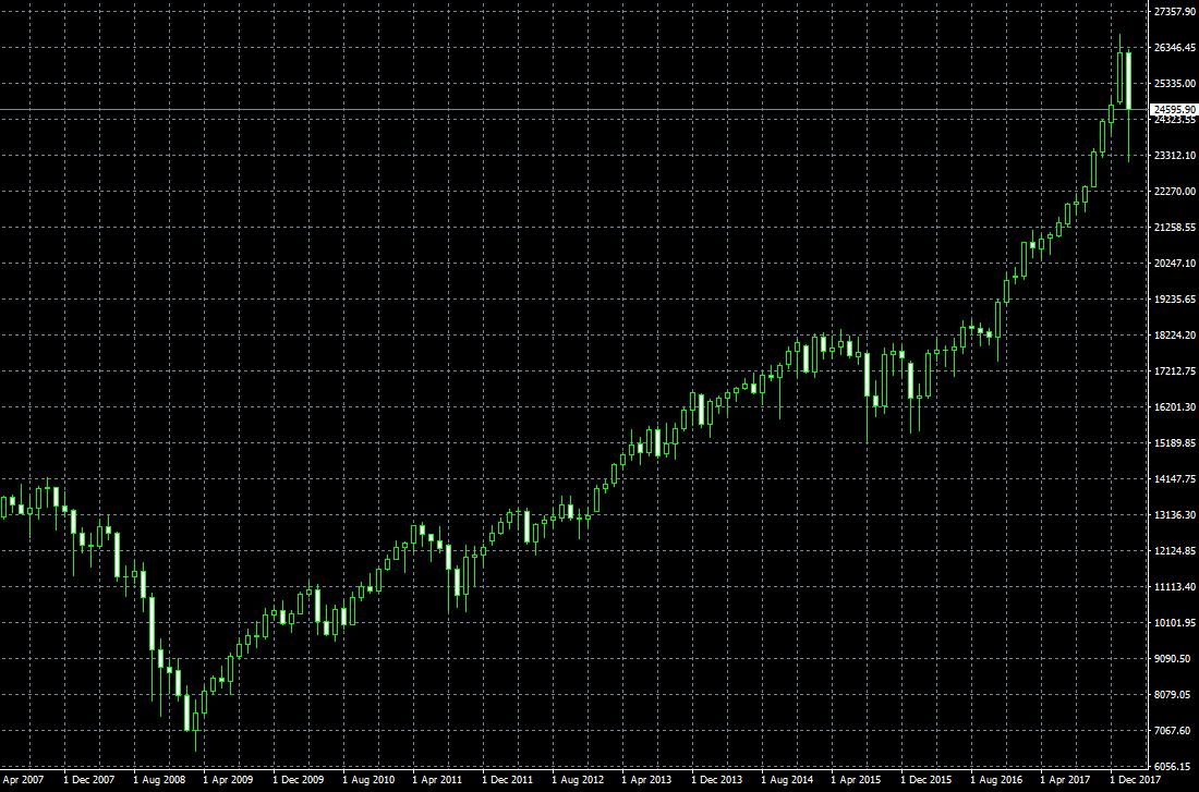 リーマン直後のダウ平均株価