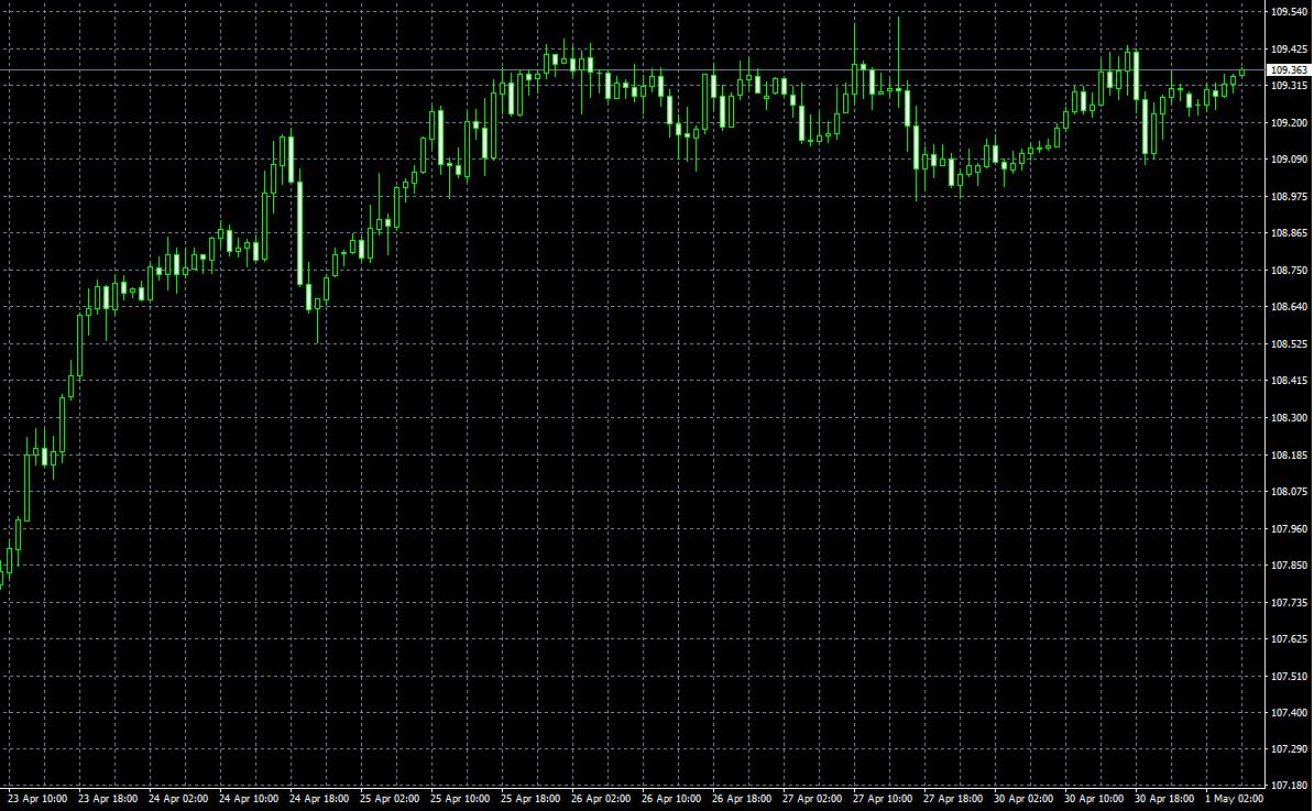 今日のドル円