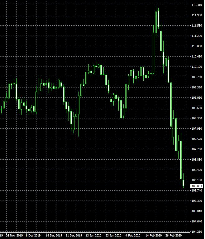 ドル円の大幅下落