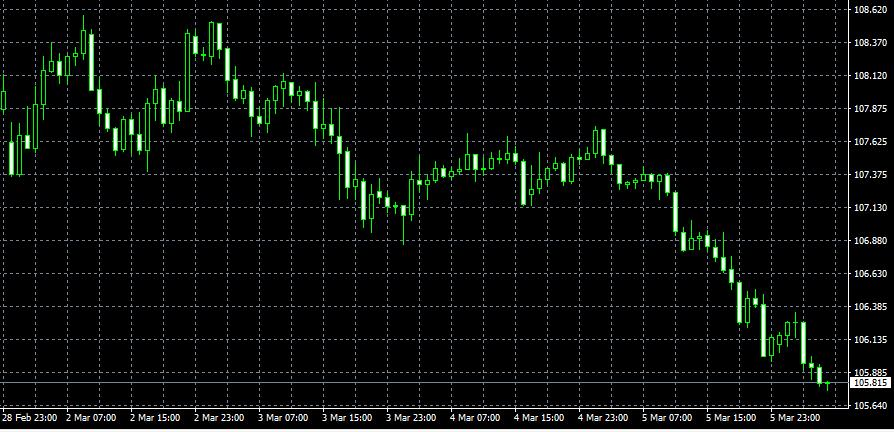 ドル円の下落幅