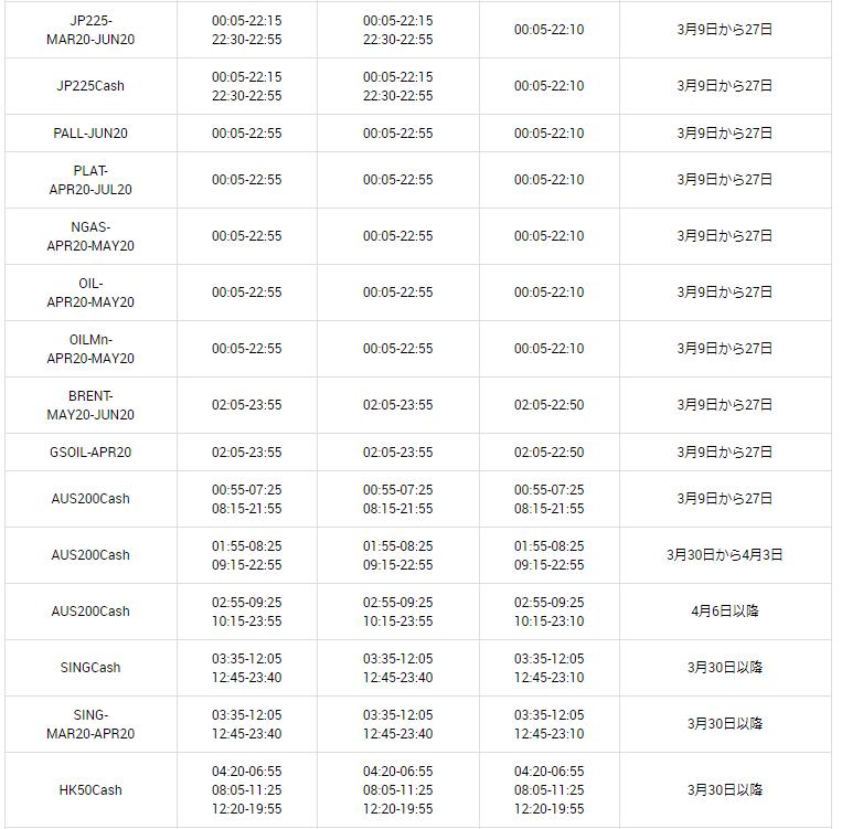 XMの取引時間変更