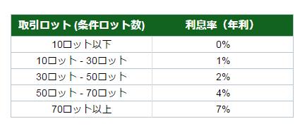 IFCM利息.png